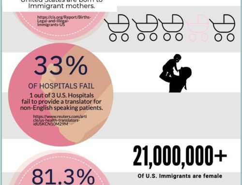 Language Barriers in the Delivery Room
